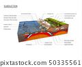 Ground cross-section explain subduction, tectonics 50335561