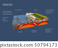 Ground cross-section to explain subduction 50794173