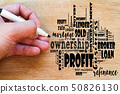 Profit word cloud collage 50826130