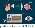 Retina scan type of biometric authentication - concept vector illustration 54281932