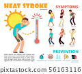 Heat stroke and summer sunstroke risk, symptom and prevention vector infographics 56163116