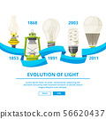 Infographic illustrations with different lamps. Evolution of light 56620437