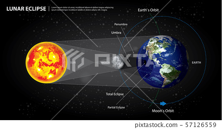Lunar Eclipses Sun Earth and Moon Vector Illustration 57126559
