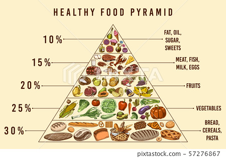 Healthy food plan pyramid. Infographics for Balanced Diet percentage. Lifestyle concept. Ingredients 57276867