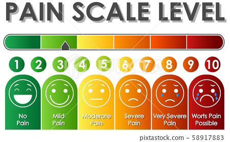 Diagram showing pain scale level with different 58917883