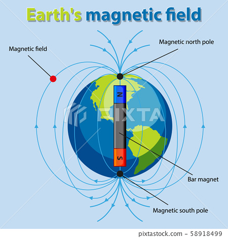 Diagram showing earth magnetic field 58918499