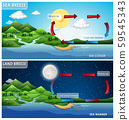 Science poster design for land and sea breeze 59545343