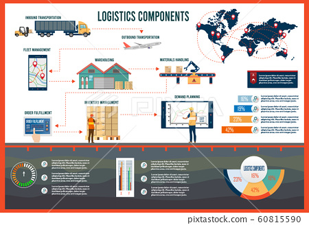 Logistics Components infographic with Inbound-Outbound transportation,  Fleet management, Warehousing, Materials handling, Order fulfillment, Inventory  and Demand planning. Vector illustration.  60815590