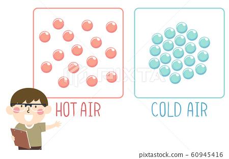 Kid Boy Hot Cold Air Molecule Illustration 60945416