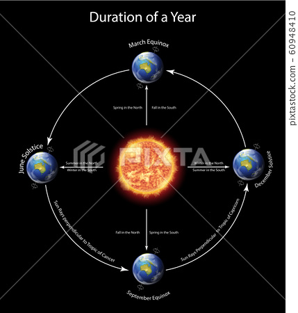 Diagram showing duration of a year with earth 60948410