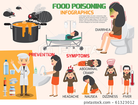 Stomach Ache, Food Poisoning Infographics, Stomach 61323012