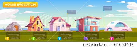 House evolution architecture. Dwellings time line 61663437