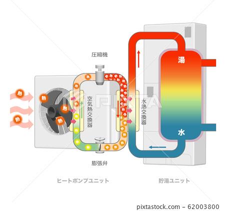 히트 펌프의 일러스트 62003800