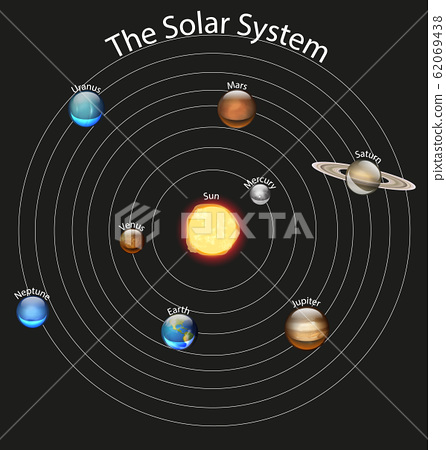 Diagram showing the solar system 62069438