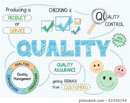 QUALITY vector sketch notes 62348744