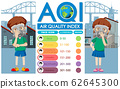 Diagram showing different levels of air quality in 62645300