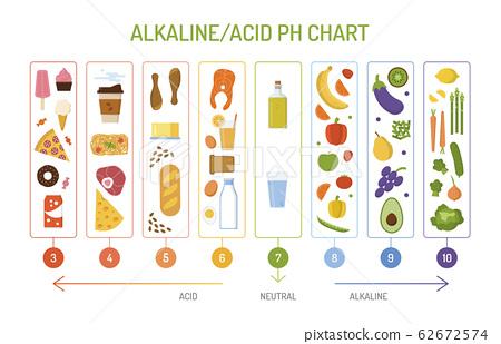 Alkaline diet ph chart 62672574