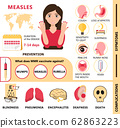 Measles infographic concept vector. Infected human 62863223