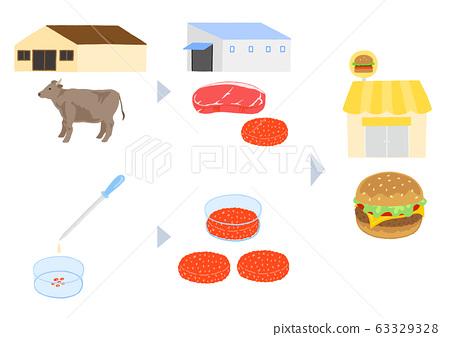 畜禽肉的生產過程和養殖肉的形象 63329328
