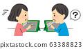 小学生在课堂上使用平板电脑 63388823