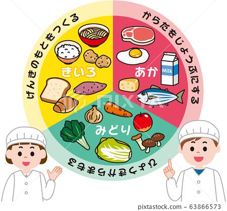 三大營養午餐 63866573
