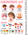 Coronavirus poster design with symptoms and 64362461