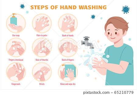 Steps of hand washing 65210779