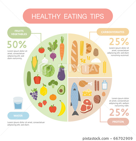 Healthy eating tips. Infographic chart of food balance with proper nutrition proportions. 66702909