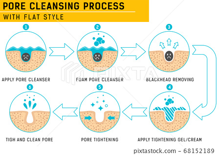 Blackheads removing and pore cleansing process. Pore cleansing process with fresh color. Acne or blackhead pore cleansing process with remedy simple for beauty care in isolated white background 68152189