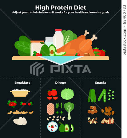 High protein diet vector flat illustrations. Products containing high dose of protein, recommendations for healthy nutrition. 68400783