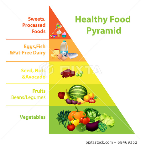 Healthy food pyramid chart 68469352