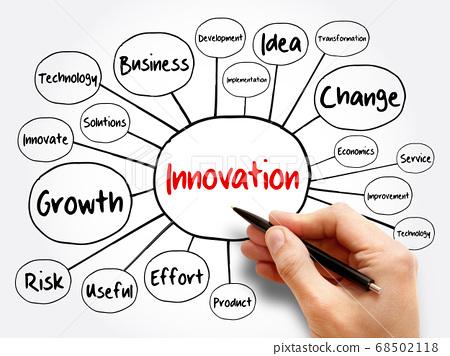 Innovation mind map flowchart, business concept 68502118