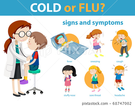 Medical infographic of cold or flu symptoms 68747002