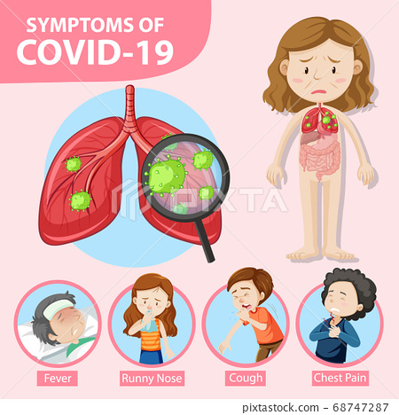 Symptoms of covid-19 or coronavirus cartoon style 68747287