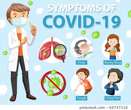 Symptoms of covid-19 or coronavirus cartoon style 68747316