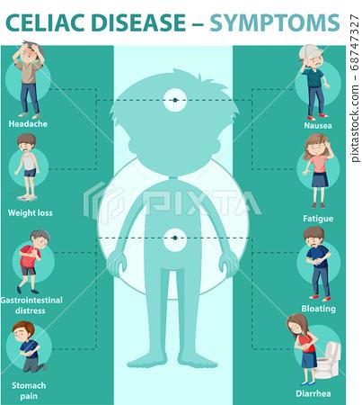Celiac disease symptoms information infographic 68747327