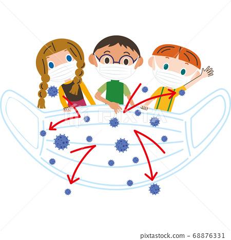 口罩如何阻止兒童感染病毒 68876331