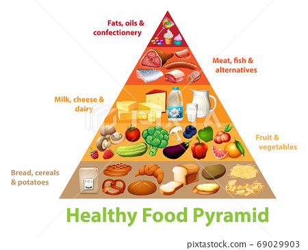 Healthy food pyramid chart 69029903