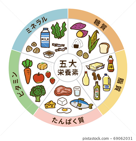 Illustration of the five major nutrients (circular shape) A 69062031