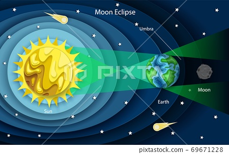 Vector layered paper cut style Lunar eclipse diagram 69671228