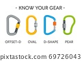 Climbing carabiners set. Oval, offset-d, d-shaped and pear-shaped types. Vector carabine flat illustration 69726043
