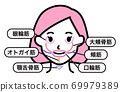 面部肌肉部分(女性) 69979389