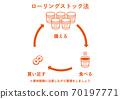 Rolling stock method (cup ramen) 70197771