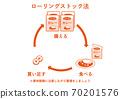 Rolling stock method (retort curry) 70201576