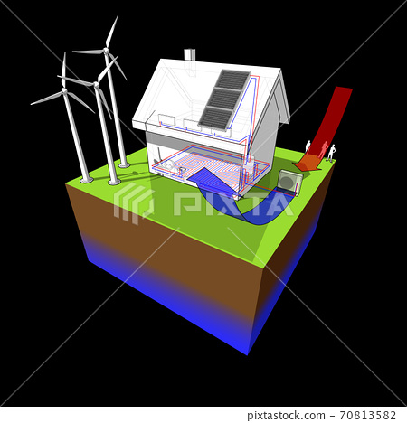 diagram of a detached  house with floor heating on the ground floor and radiators on the first floor and air source heat pump as source of energy and wind turbines as source for electric energy and so 70813582