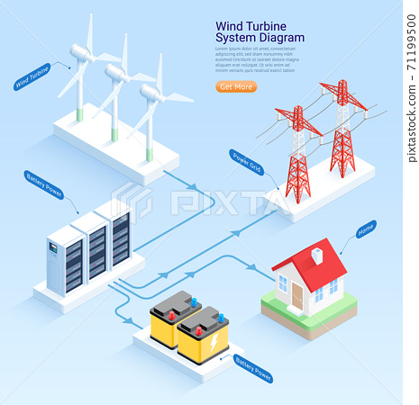Wind turbine system diagram isometric vector illustrations. 71199500