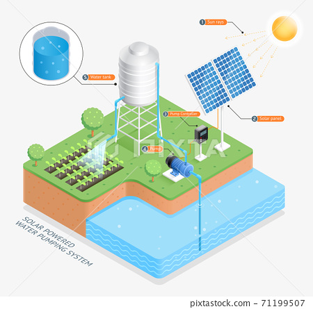 Solar powered water pumping system vector illustrations. 71199507