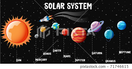 Planets of the solar system infographic 71746615
