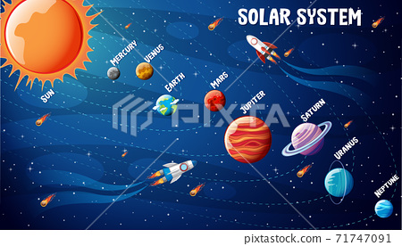 Planets of the solar system infographic 71747091