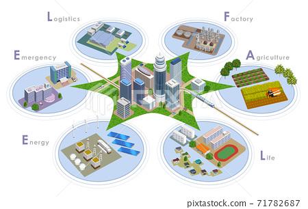 변화하는 미래 도시 개발의 스마트 시티 일러스트, 3D 아트 워크 71782687